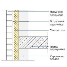 Схема двухслойной кладки с утеплителем и воздушной прослойкой на poliuretan.ru